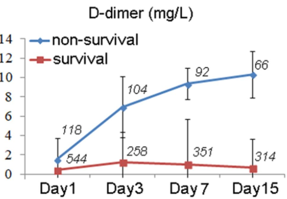Chart: D-dimer and survival