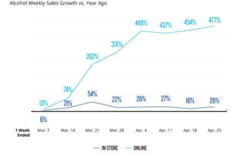 Chart: Alcohol sales - in store vs online