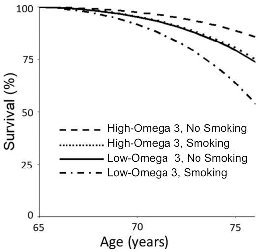 Chart: Omega-3 and survival
