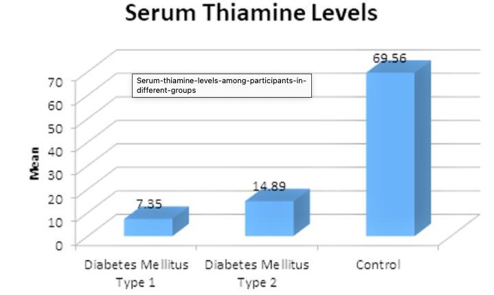 Chart: Serum Thiamine Levels