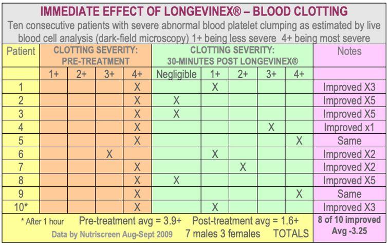 Table: Immediate effects of Longevinex